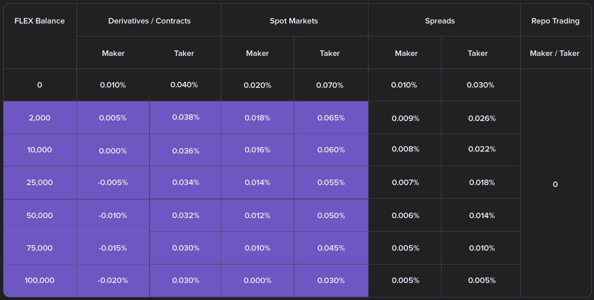 Fee 6.2.2 Trading fees