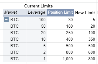 image 6 Updates on Risk Tiers of BTC, ETH and BCH Perpetual Contracts (27th April 2021)