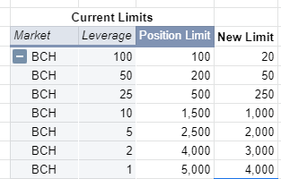 image Updates on Risk Tiers of BTC, ETH and BCH Perpetual Contracts (27th April 2021)