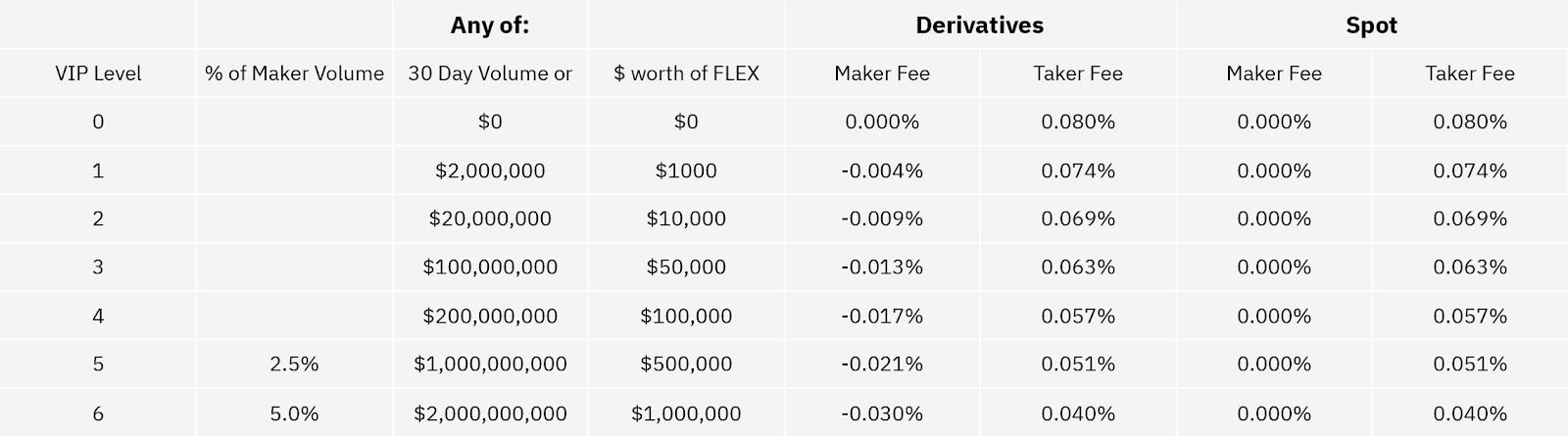 updated fees schedule Fees Schedule Update