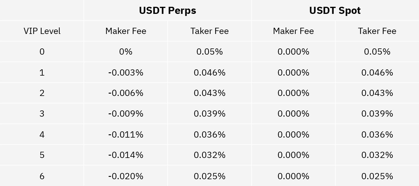 USDT Perps Fees Schedule Update