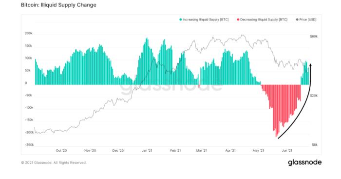 Bitcoin Illiquid Supply Change